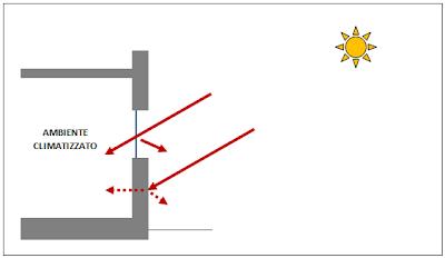 serra solare bioclimatica calcolo guadagno energetico apporti solari diretti