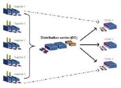 Mô hình thương mại hiện đại trong vận tải