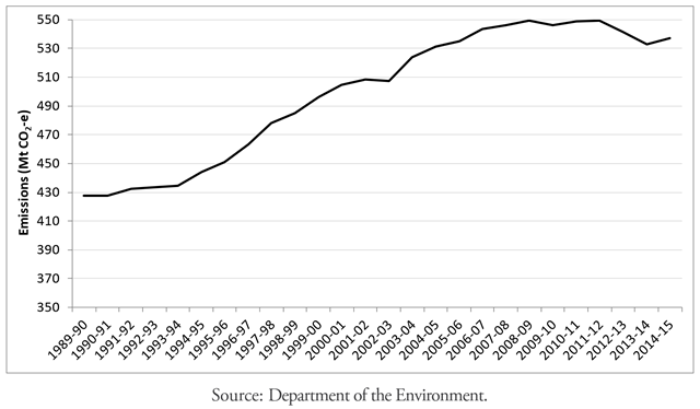 National Greenhouse Gas Inventory, annual, 'unadjusted' emissions, 1989-90 to 2014-15. Graphic: Australia Department of Environment