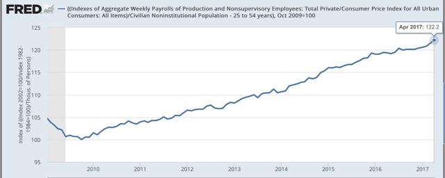 d1b5846c90ba Angry Bear » Real aggregate wage growth finally overtakes Reagan ...
