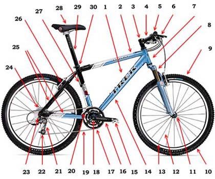 Наименования узлов и деталей велосипеда
