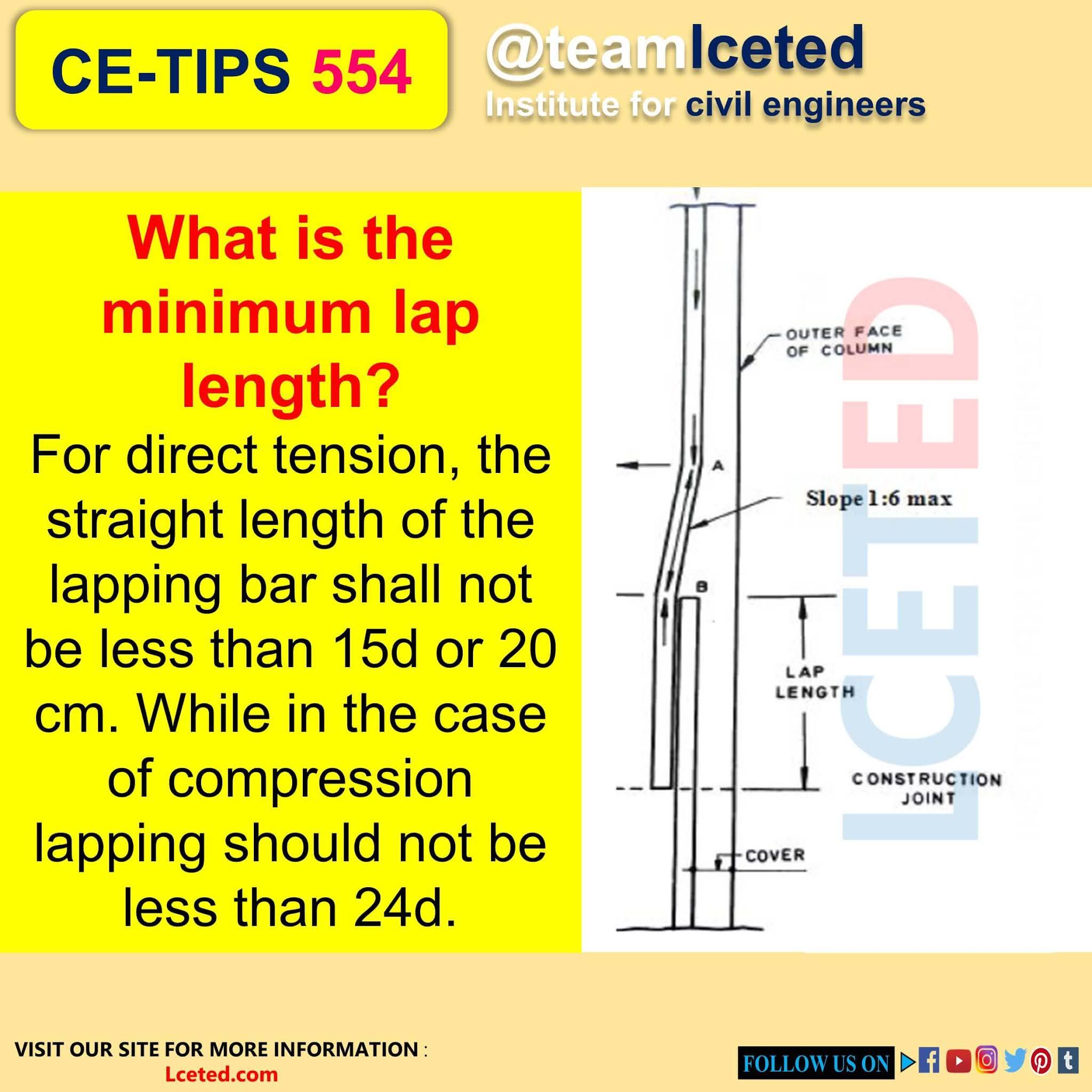 Minimum lap length