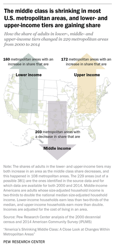 How the share of adults in lower-, middle-, and upper-income tiers changed in 229 metropolitan areas from 2000 to 2014. The middle class is shrinking in most U.S. metropolitan areas, and lower- and uppoer-income tiers are gaining share. Graphic: Pew Research Center
