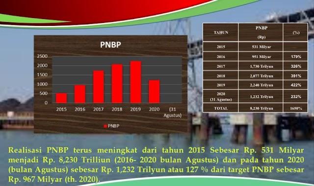 Tahun 2020 PAD Kalteng Sentuh Rp1,6 Miliar