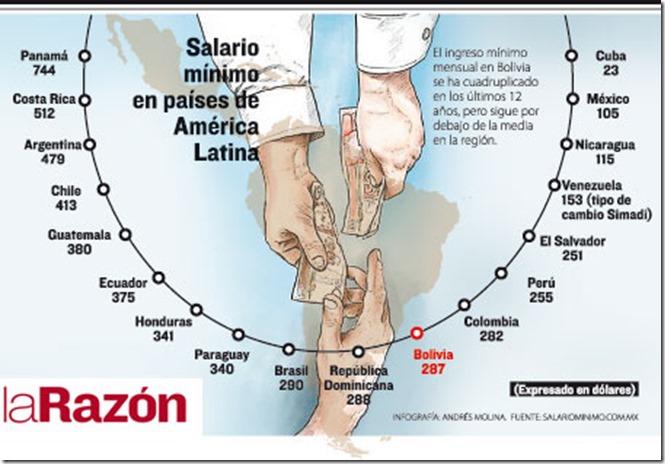 Salarios en Latinoamérica