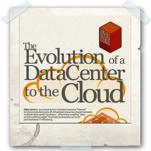 Cloud Infographic: Evolution of the Data Center to Clouds