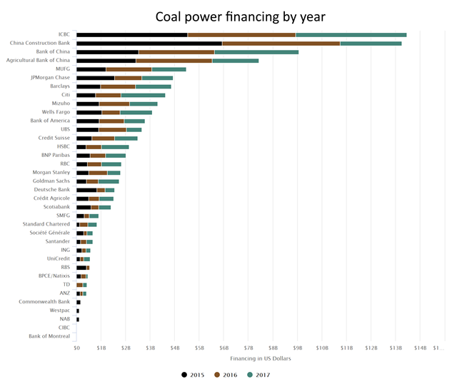 Coal power financing by year. Graphic: Rainforest Action Network