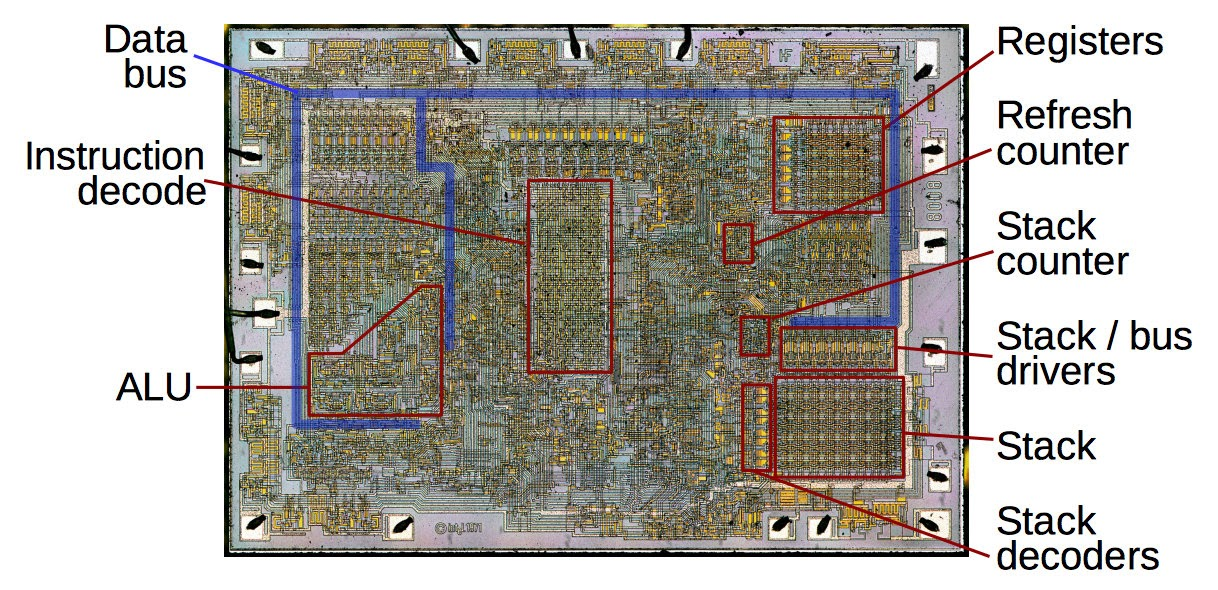 analyzing the vintage 8008 processor from die photos its unusual A5 Processor Schematic the die of the intel 8008 microprocessor, showing the stack and other important subcomponents