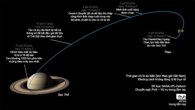 Những mốc thời gian trong chuyến đi cuối cùng và lao vào Sao Thổ của tàu Cassini. Đồ họa: NASA/JPL-Caltech. Chuyển ngữ: Ftvh - Vũ trụ trong tầm tay.