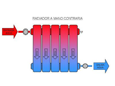 Curso inem 2913 instaladores marzo 2011 - Elementos de radiadores ...