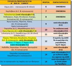 αναμοριοδότηση σχολικών μονάδων ΠΥΣΠΕ Σάμου 20-3-17