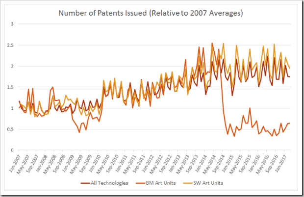 Patent Grants (March 2017)