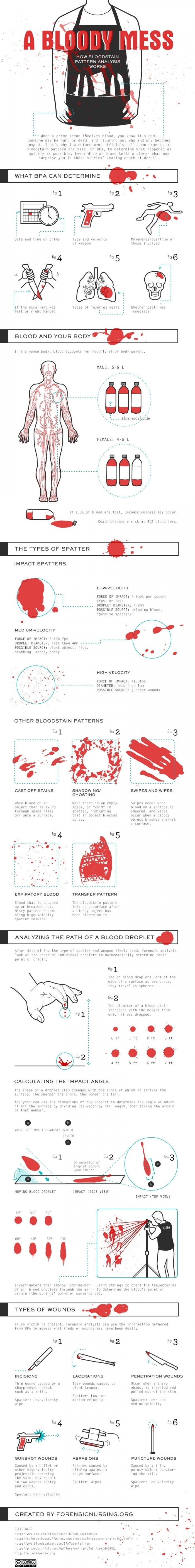 A Bloody Mess, An Infographic