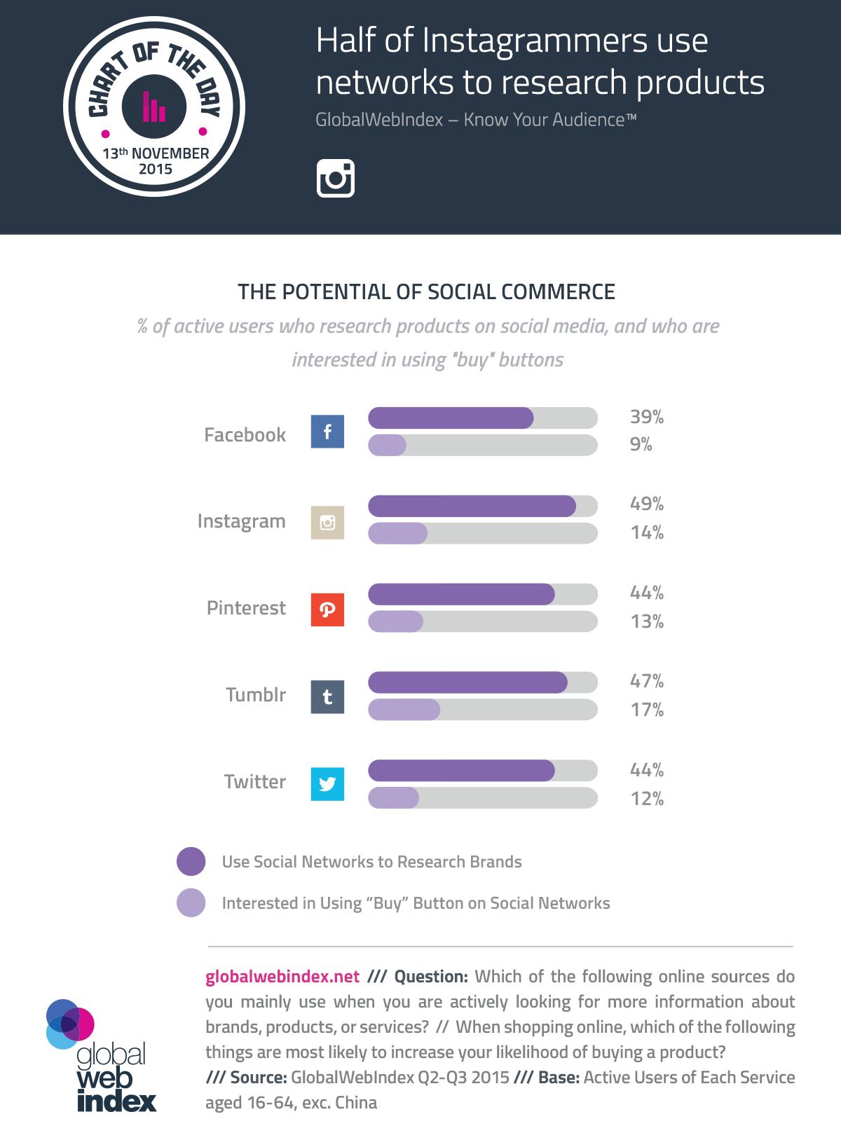 El potencial del comercio social, conoce el porcentaje de usuarios que buscan productos en social media
