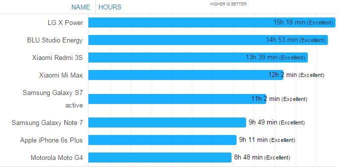 Smartphone nào có thời lượng pin tốt nhất?