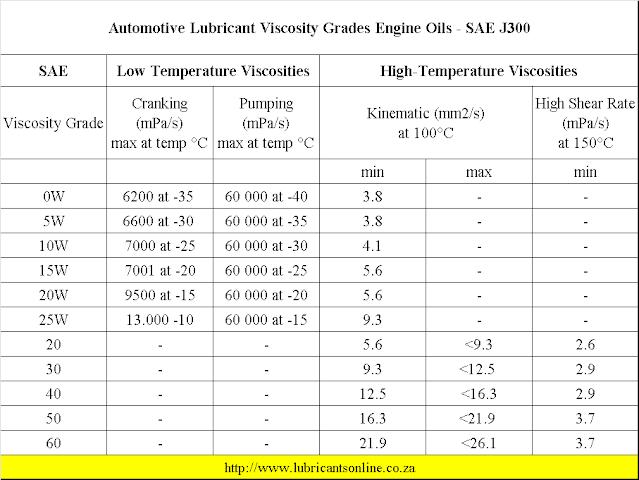 Bảng mô tả phân loại SAE J300 cho dầu động cơ