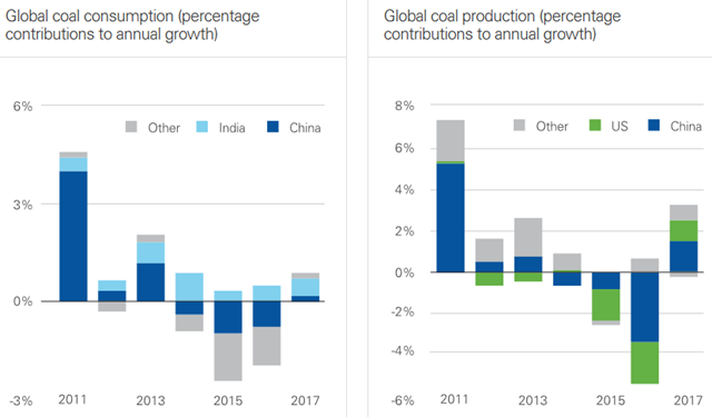 Global coal consumption and production (percentage contributions to annual growth), 2011-2017, for the U.S. India, and China. Graphic: BP