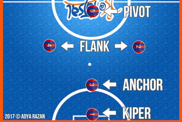 gambar posisi pemain futsal dalam formasi