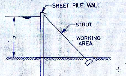 What Is Cofferdam And Its Types?