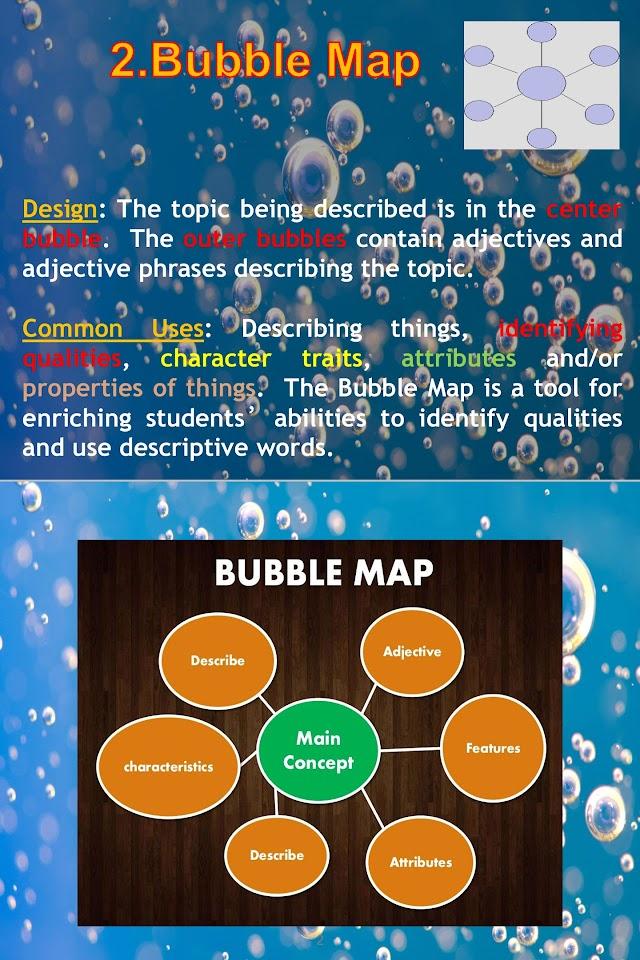 Thinking Map - Mathematics