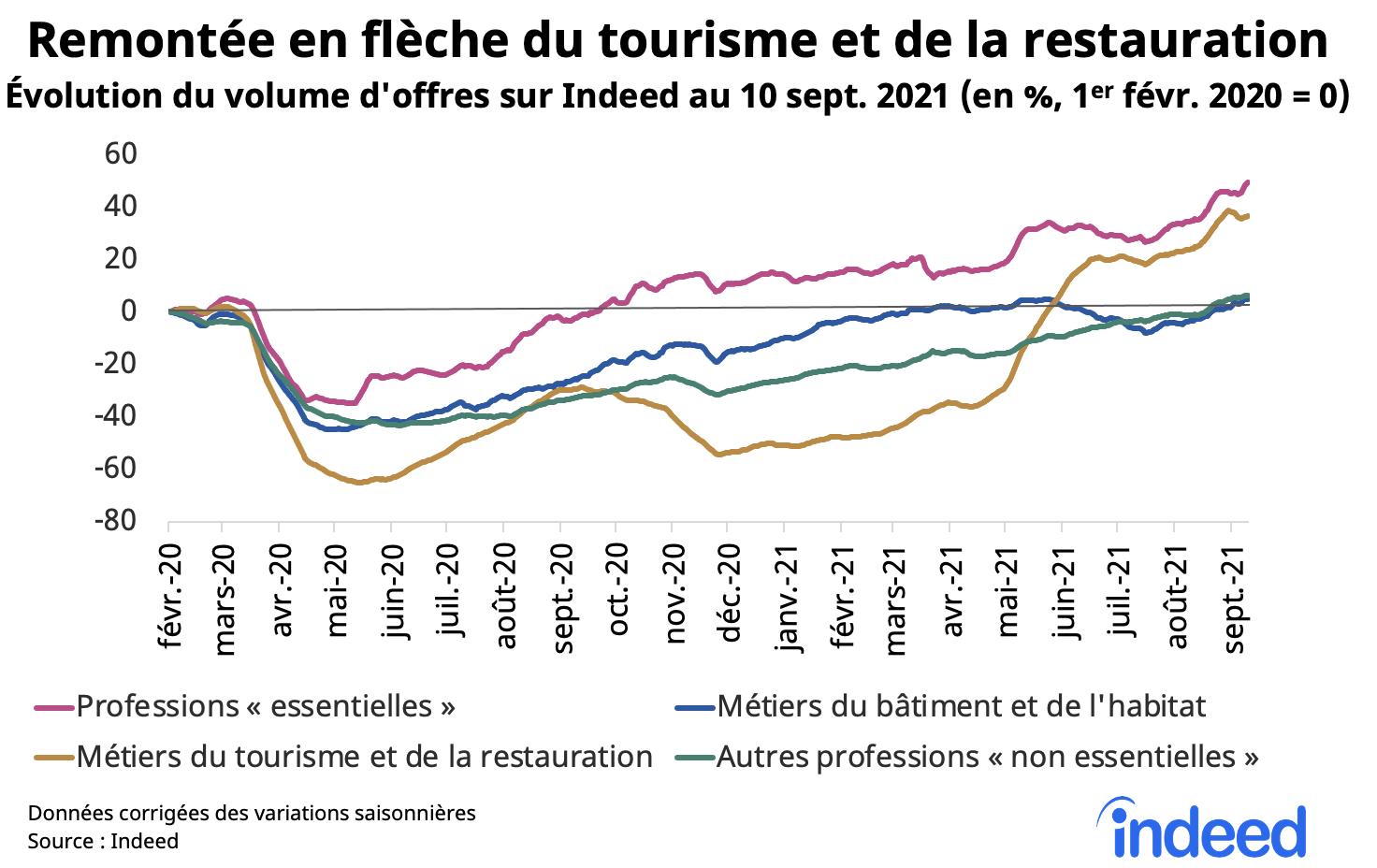 Le graphique en courbes illustre la reprise des recrutements en France dans différents secteurs et l'évolution, en pourcentage, du volume d'offres au 10 septembre 2021.