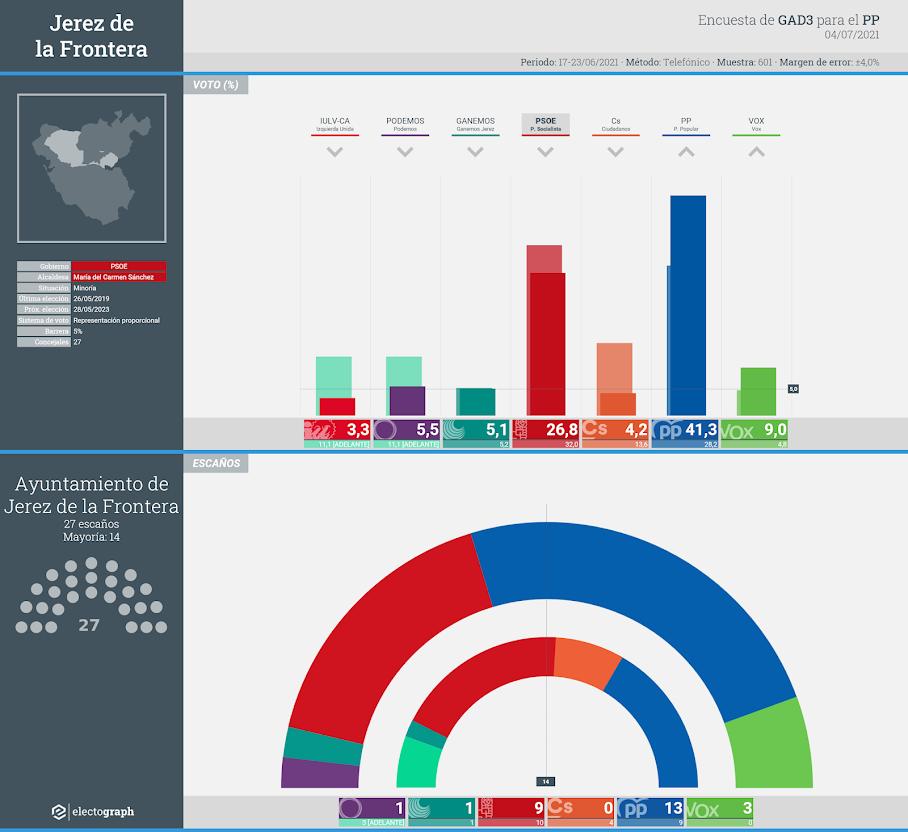 Gráfico de la encuesta para elecciones municipales en Jerez de la Frontera realizada por GAD3 para el PP, 4 de julio de 2021