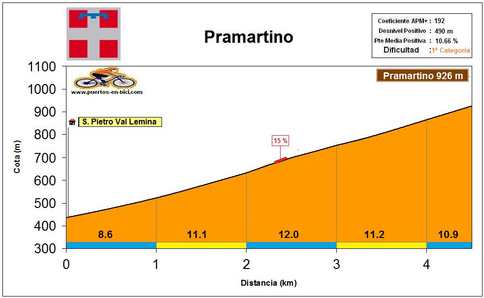 Altimetría Pramartino