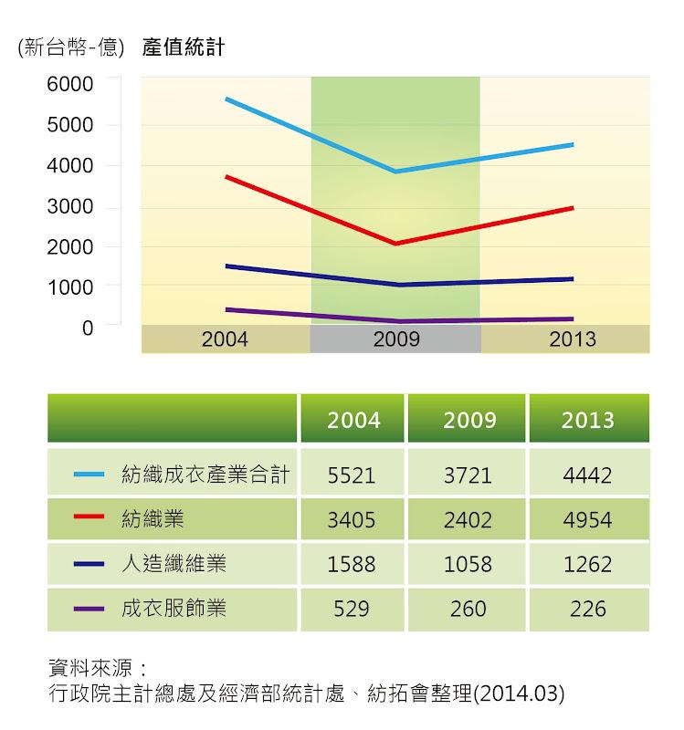 圖六 台灣紡織成衣業之產值統計