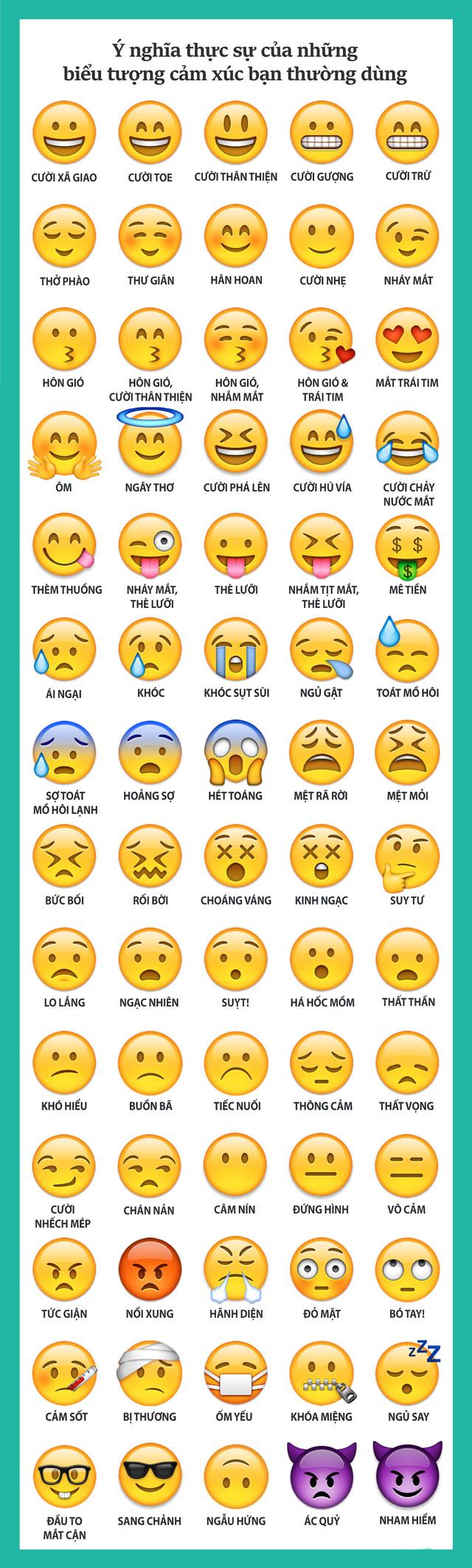 Hàm ý thực sự của những Facebook Emoticon