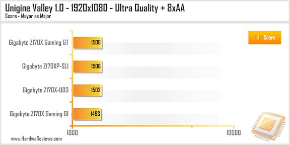 Gigabyte Z170XP-SLI Unigine Valley 1.0