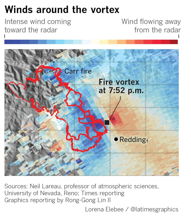 Radar shows a spinning vortex in northwest Redding as the Carr fire rapidly expanded in the evening of 26 July 2018. Data from Neil Lareau / University of Nevada, Reno. Graphic: Lorena Elebee / Los Angeles Times