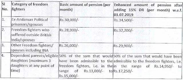Grant of Dearness Relief to Central Freedom Fighter Pensioners