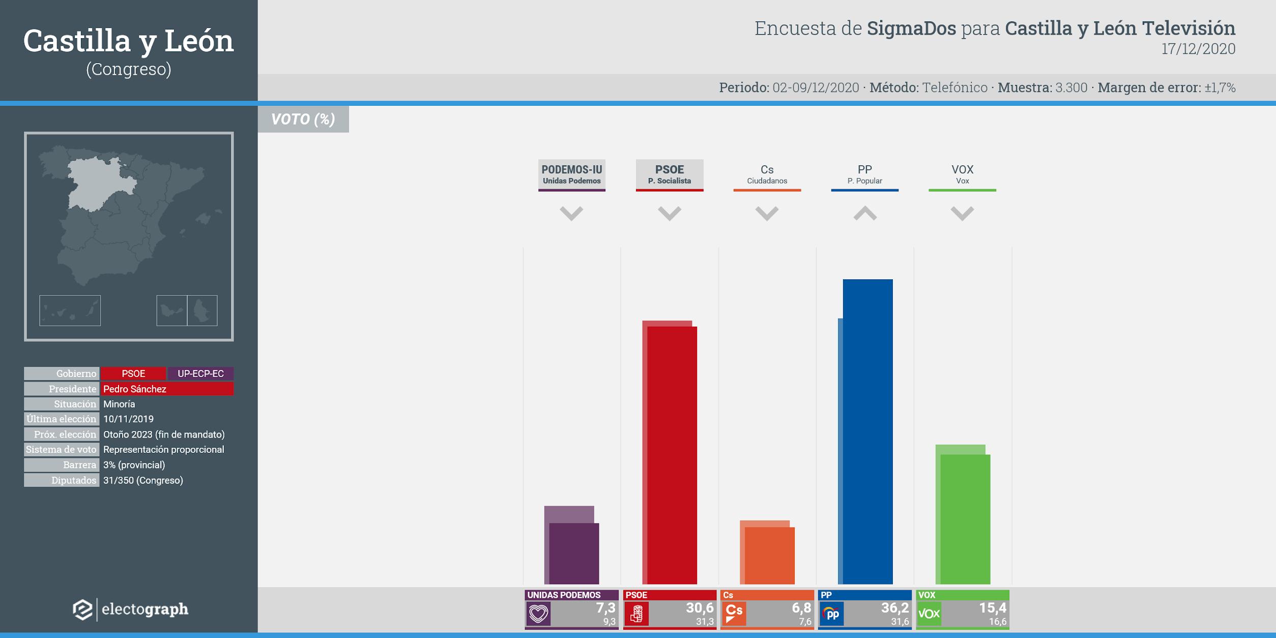 Gráfico de la encuesta para elecciones generales en Castilla y León realizada por SigmaDos para Castilla y León Televisión, 17 de diciembre de 2020