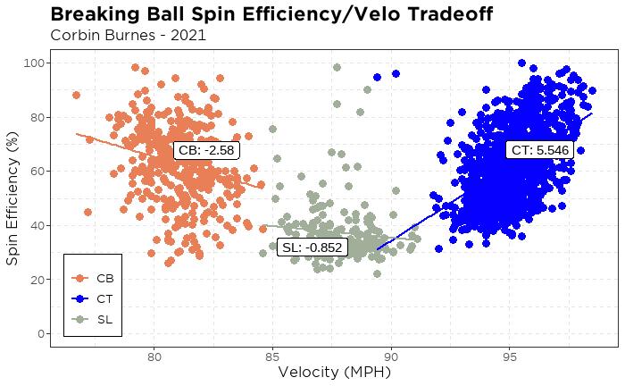 Breaking ball spin efficiency-velocity