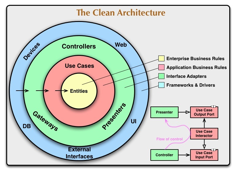 [CleanArchitecture%5B4%5D]