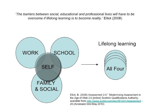 Lifelong%2520Learning%2520Venn%2520Diagram%2520May%25202010.jpg