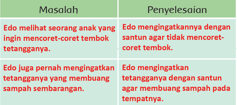 Kunci Jawaban Halaman 118, 119, 120, 121, 122, 123 Tema 4 Kelas 3