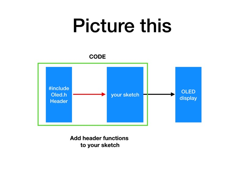 4 Arduino Libraries Revision 008