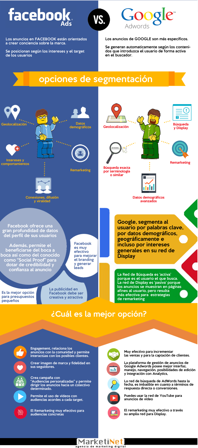 Facebook Ads vs. Google Adwords ¿qué plataforma elegir?