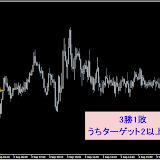 EUR/JPY M5 9月勝率87.80%リアルタイムで確認した直近シグナル9.30まで
