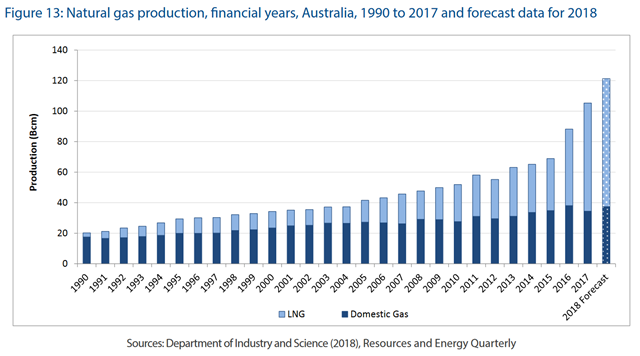 Natural gas production in Australia, financial years 1990-2017 and forecast data for 2018. Graphic: Commonwealth of Australia / Department of the Environment and Energy