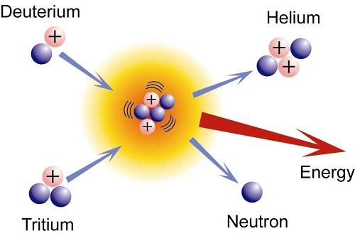 Bom nhiệt hạch là gì? Sự khác biệt giữa BomH và bom nguyên tử, vật lý khám phá