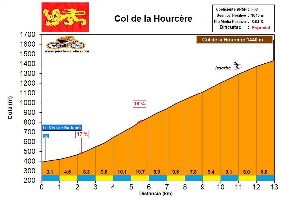 Altimetría Perfil Col de la Hourcère