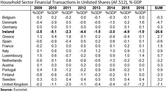 EU15 Household Sector Unlisted Shares Transactions Table