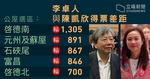 【李卓人輸喺邊?】公屋選區 已輸陳凱欣近 7000 票