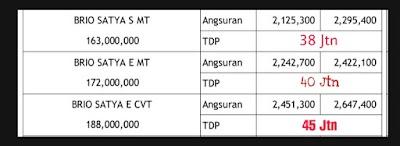 Paket Kredit Honda Brio Murah Bingit!