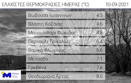 Πολύ χαμηλές ελάχιστες θερμοκρασίες καταγράφηκαν σήμερα το πρωί σύμφωνα με το Εθνικό Αστεροσκοπείο Αθηνών