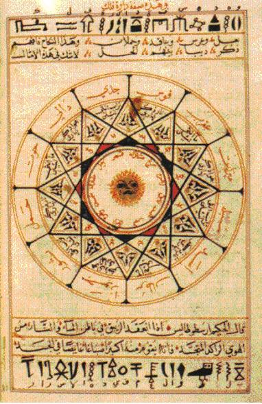 Alchemical Symbols In Kitab Al Aqalim, Alchemical Apparatus