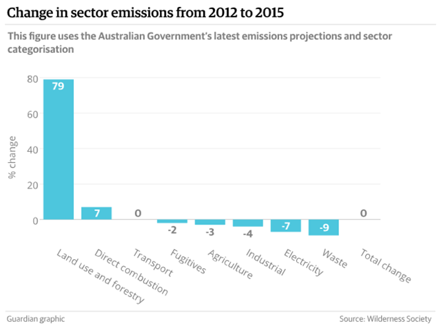 Change in Australia carbon emissions per sector, 2012-2015. Between 2012 and 2015, land-clearing emissions in Australia rose 11 times faster than any other sector. Graphic: The Guardian