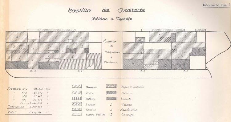 Plano de la disposición de la carga en Vigo. Documento del Comisariado Español Maritimo.jpg